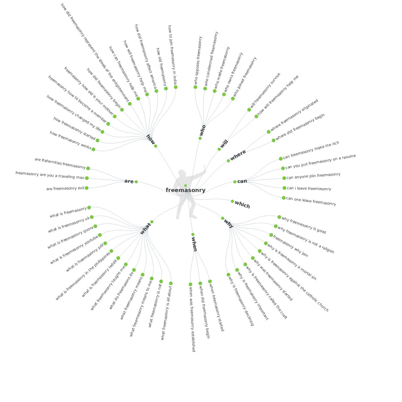 Grafische Darstellung von Fragen der Öffentlichkeit an die Freimaurerei